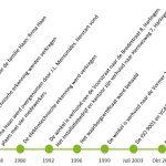 tijdlijn historie mensonides