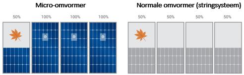 Zonnepanelen set | dak zonder schaduw